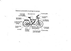 Le vélo - outil de relecture