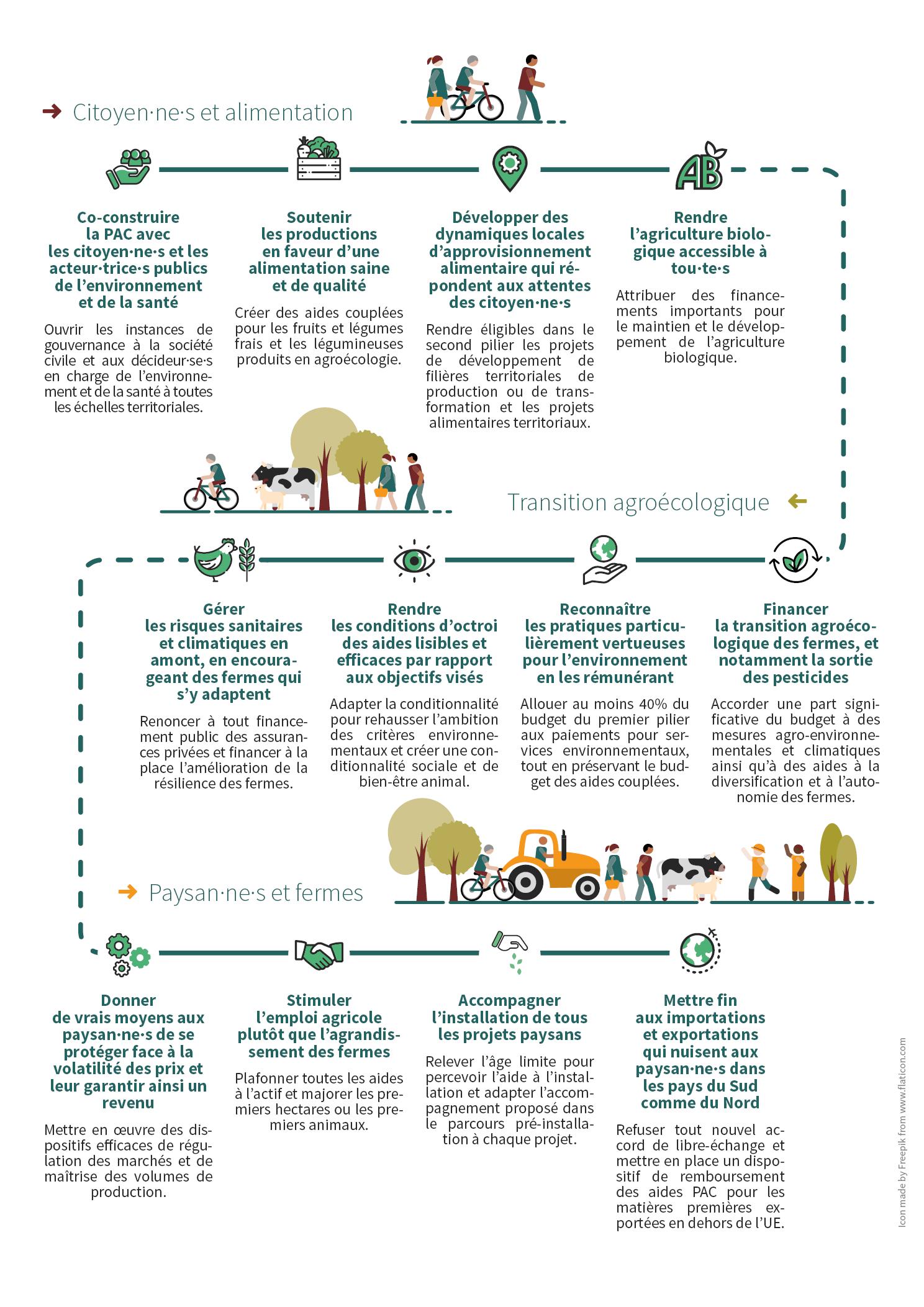 12 priorités pour une Politique Agricole Commune (PAC) durable
